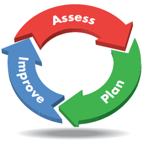 Elpee Assessment Process – Assessment